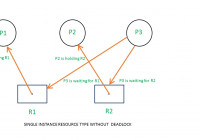 Resource Allocation Graph (Rag) In Operating System pertaining to Resource Diagram