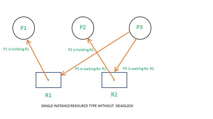 Permalink to Resource Allocation Graph (Rag) In Operating System pertaining to Resource Diagram