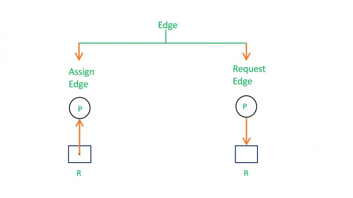 Permalink to Resource Allocation Graph (Rag) In Operating System throughout Resource Diagram