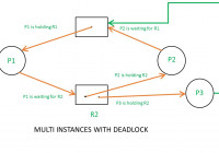 Resource Allocation Graph (Rag) In Operating System throughout Resource Diagram