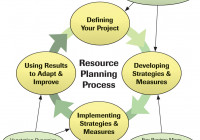 Resource Planning Process Made Simple: Diagram throughout Resource Diagram
