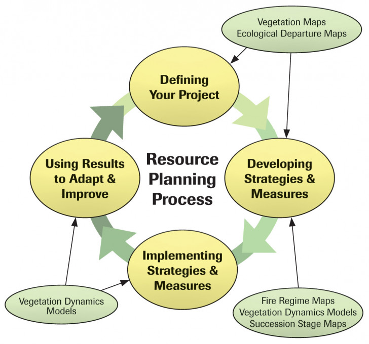 Permalink to Resource Planning Process Made Simple: Diagram throughout Resource Diagram