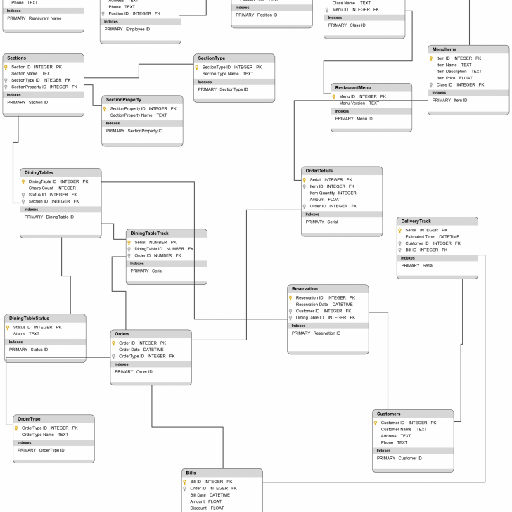 Permalink to Restaurant Database Diagram – Database Diagram To Illustrate inside How To Create Database Design Diagram