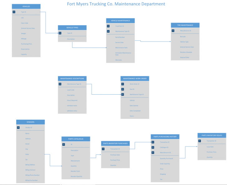 Permalink to Revise The Visio Diagram Below And Prepare A Fully with regard to Visio Relationship Diagram
