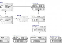Role Based Access Control Data Model (Idef1X) in Er Diagram Access