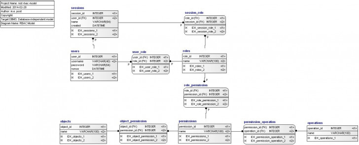 Permalink to Role Based Access Control Data Model (Idef1X) inside Er Diagram In Access