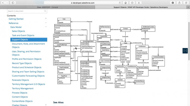 Permalink to Salesforce Objects Reference And Erd Diagrams – Mike Wheeler with Er Diagram Salesforce