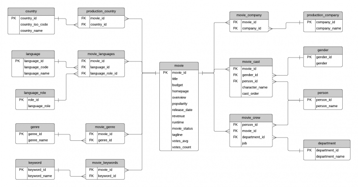 Permalink to Sample Database: Movies (Erd And Sql) – Database Star regarding Er Diagram To Sql Example