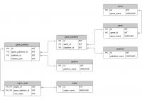 Sample Database: Video Games (Erd And Sql) – Database Star regarding Er Diagram Join Table