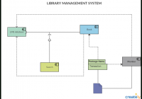 Schema Diagram For Library Management System regarding Er Diagram Library Management System