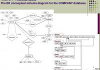 Schema Diagram with Er Diagram Vs Relational Schema