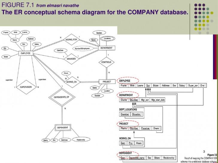 Permalink to Schema Diagram with Er Diagram Vs Relational Schema
