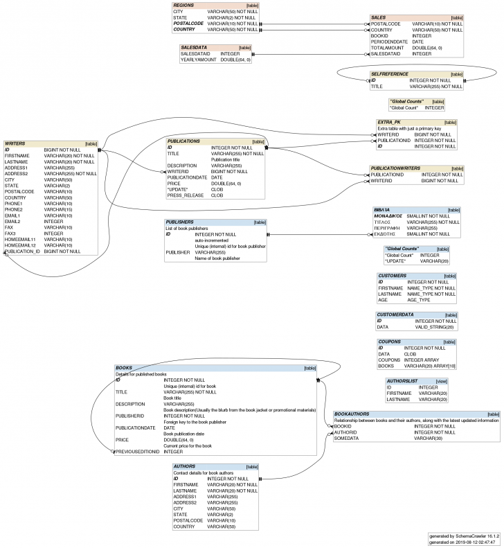 Permalink to Schemacrawler – Free Database Schema Discovery And in Er Diagram Graphviz