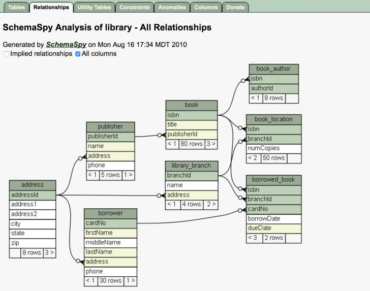 Permalink to Schemaspy: A Tool To Generate Data Model Of Salesforce Org. for Er Diagram Salesforce