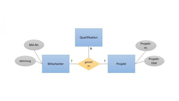 Permalink to Schlageter-Stucky-Notation Definition & Erklärung for Er Diagram Kardinalität
