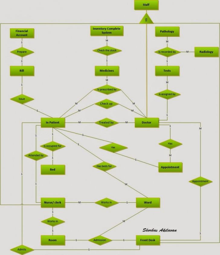 Permalink to Shobi.a: Rx System (Android) Hospital Management System Er pertaining to Er Diagram Hospital Management