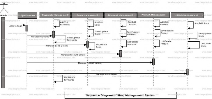 Permalink to Shop Management System Sequence Uml Diagram   Freeprojectz with regard to Er Diagram Jewellery Management System