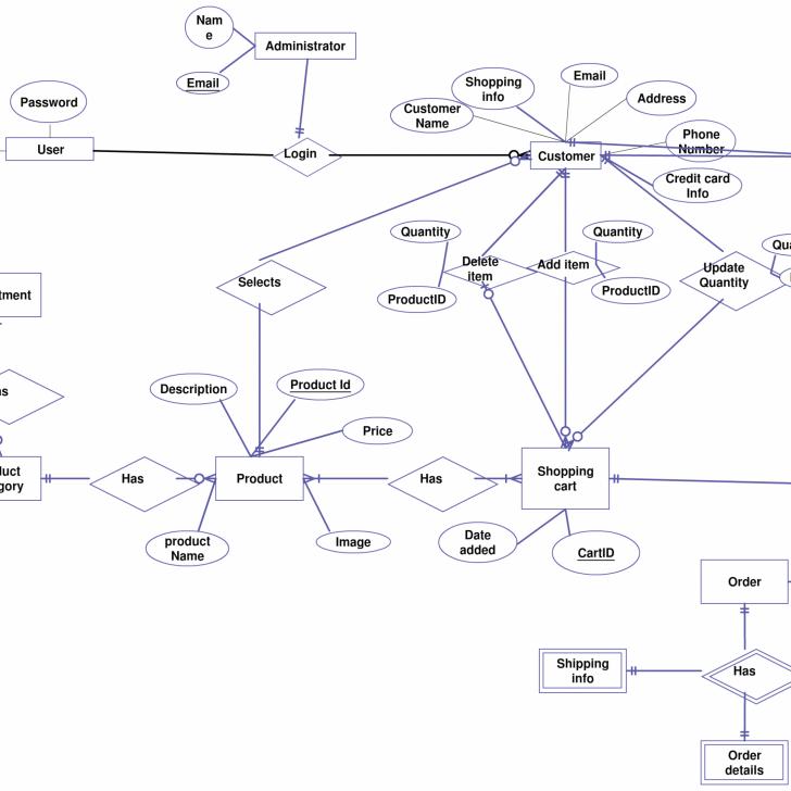 Permalink to Shopping Cart Entity Relationship Diagram Creately Er intended for E Commerce Er Diagram