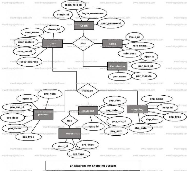 Permalink to Online Shopping Er Diagram Dbms