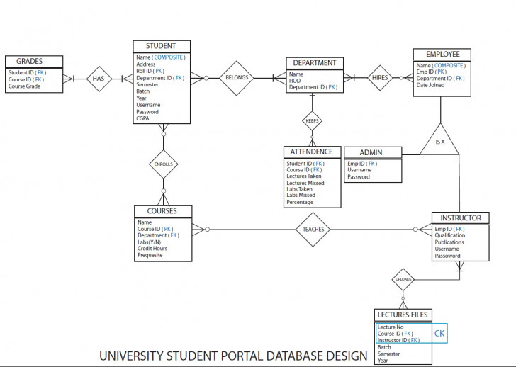 Permalink to Should Student Be A Weak Entity In Dbms? – Stack Overflow with Er Diagram Weak Key