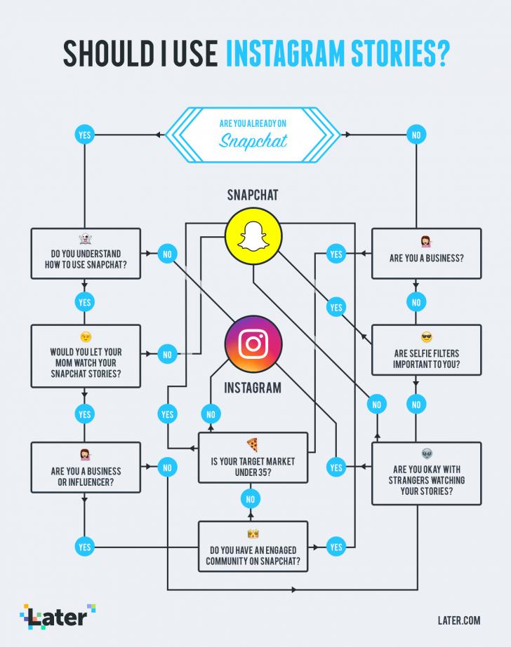 Permalink to Should You Use Instagram Stories For Business? | Insta intended for Er Diagram Of Instagram