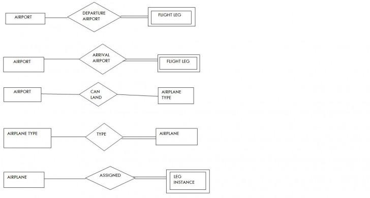 Permalink to Simple Er Diagram On Airline Database(S5 Cs2 Roll No 16 regarding A Simple Er Diagram