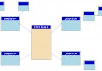 Snowflake Schema – Wikipedia within Er Diagram Benefits