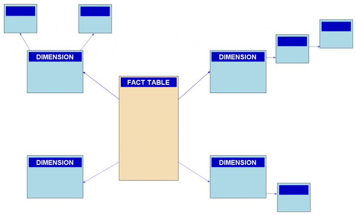 Permalink to Snowflake Schema – Wikipedia within Er Diagram Benefits