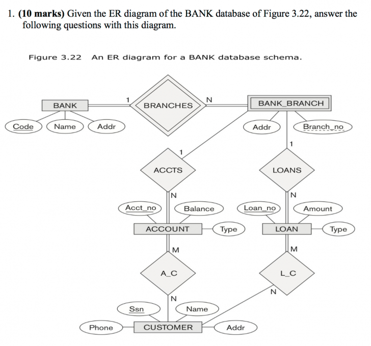 Permalink to Solved: 1. (10 Marks) Given The Er Diagram Of The Bank Dat within Er Diagram Bank