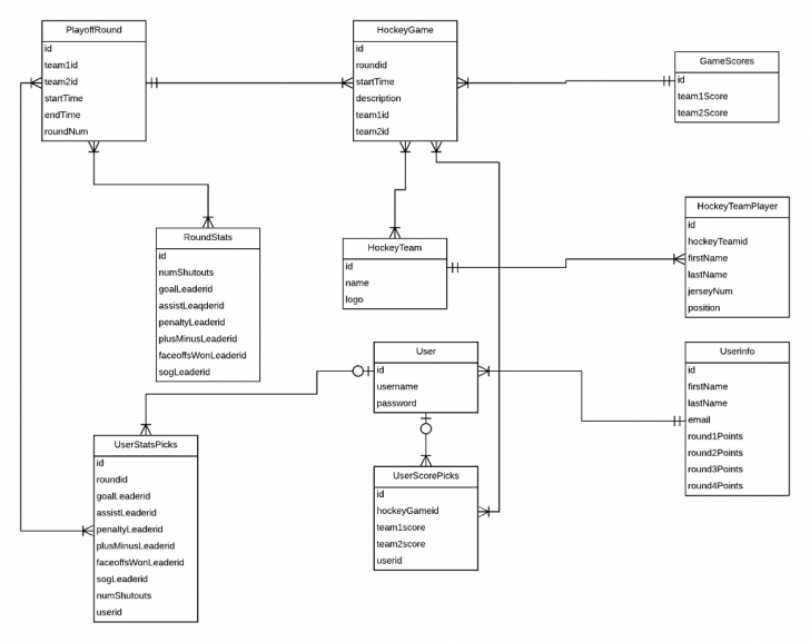 Permalink to Solved: 1. Provide Conceptual Relational Database Schema in Relational Database Schema Diagram