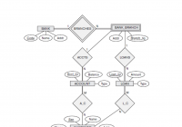 Solved: 9.5. Consider The Er Diagram Below. Map The Comple throughout Er Diagram To Relational Schema