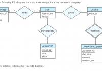 Solved: Consider The Following Er Diagram For A Database D for Er Database Design