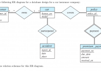 Solved: Consider The Following Er Diagram For A Database D within Er Diagram For Company Database