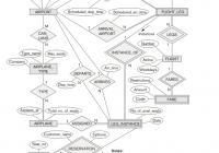 Solved: Convert Figure 3.21, 'an Er Diagram For An Airline inside Er Diagram Airplane