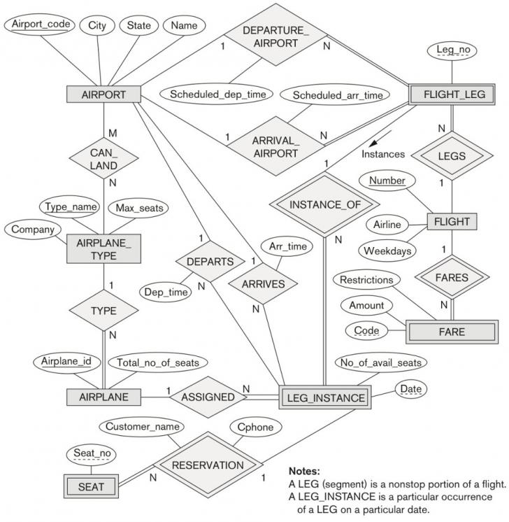Permalink to Solved: Convert The Er Diagram For An Airline Database Bel intended for Er Diagram Homework And Solution