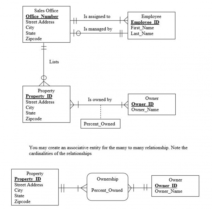 Permalink to Solved: Convert The Er Diagram To Relations. Diagram The L pertaining to Logical Er Diagram