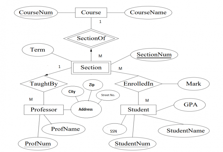 Permalink to Solved: Convert The Following Er Diagram To Relational Mod within Er Diagram And Relational Model