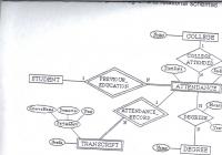 Solved: Convert The Following Er Diagram To Relational Sch in Er Diagram Chegg