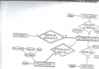 Solved: Convert The Following Er Diagram To Relational Sch pertaining to Er Diagram Questions