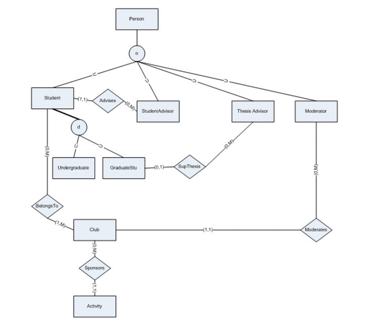 Permalink to Solved: Design A Relational Schema For The Enhanced E-R Di for Er Diagram Specialization