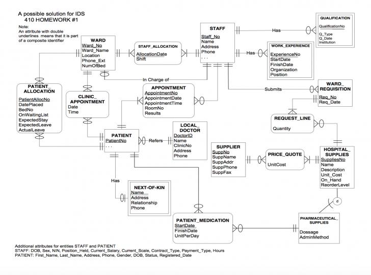 Permalink to Solved: E-R Diagram To Relational Schema. Develop A Logica for Er Diagram 3Nf