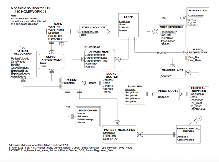 Permalink to Solved: E-R Diagram To Relational Schema. Develop A Logica throughout Er Diagram Assignment Solution
