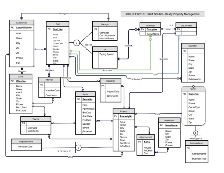 Permalink to Solved: E-R Diagram To Relational Schema. Develop A Logica throughout Logical Er Diagram