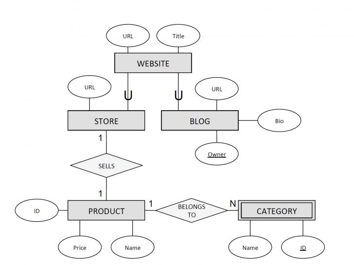 Permalink to Solved: Er Diagrams (Database Management Systems) Problem intended for Er Diagram Blog