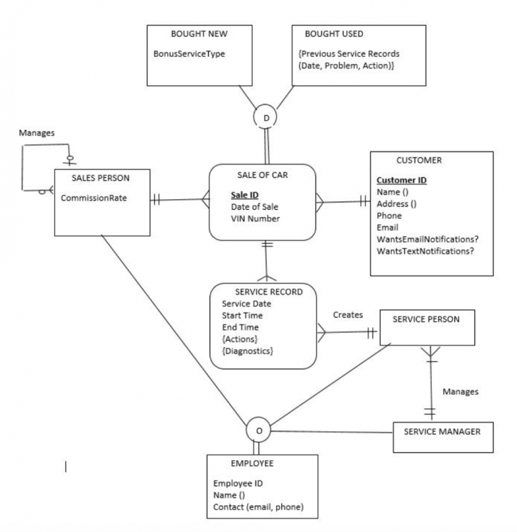 Permalink to Solved: For This Er Diagram, Create The Relational Schema inside Er Diagram Relational Schema