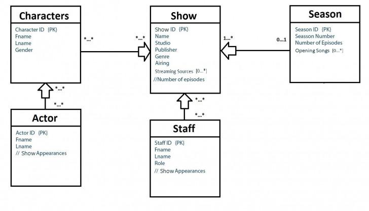Permalink to Solved: How To Make A Relational Model From Erd Model. I B intended for Make Erd