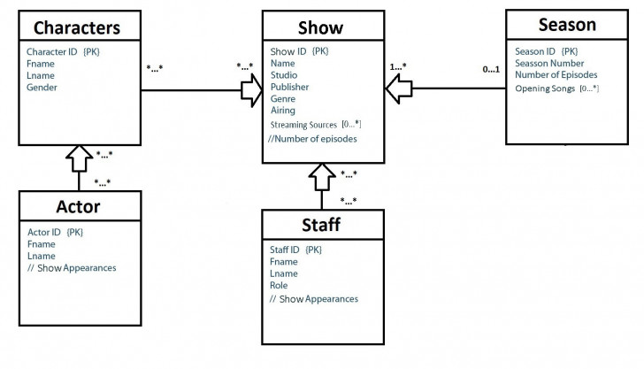 Permalink to Solved: How To Make A Relational Model From Erd Model. I B within Erd Model