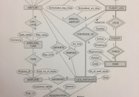Solved: Interpret Figure Airline Er Schema. Develop The Re regarding Er Diagram Airplane