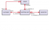Solved: Managment Information Systems 6 A. Transform The F for Er Diagram 3Nf