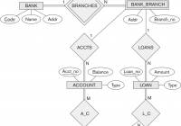 Solved: Map The Bank Er Schema Of Figure 3.22 Into A Relat with Er Diagram Bank Database